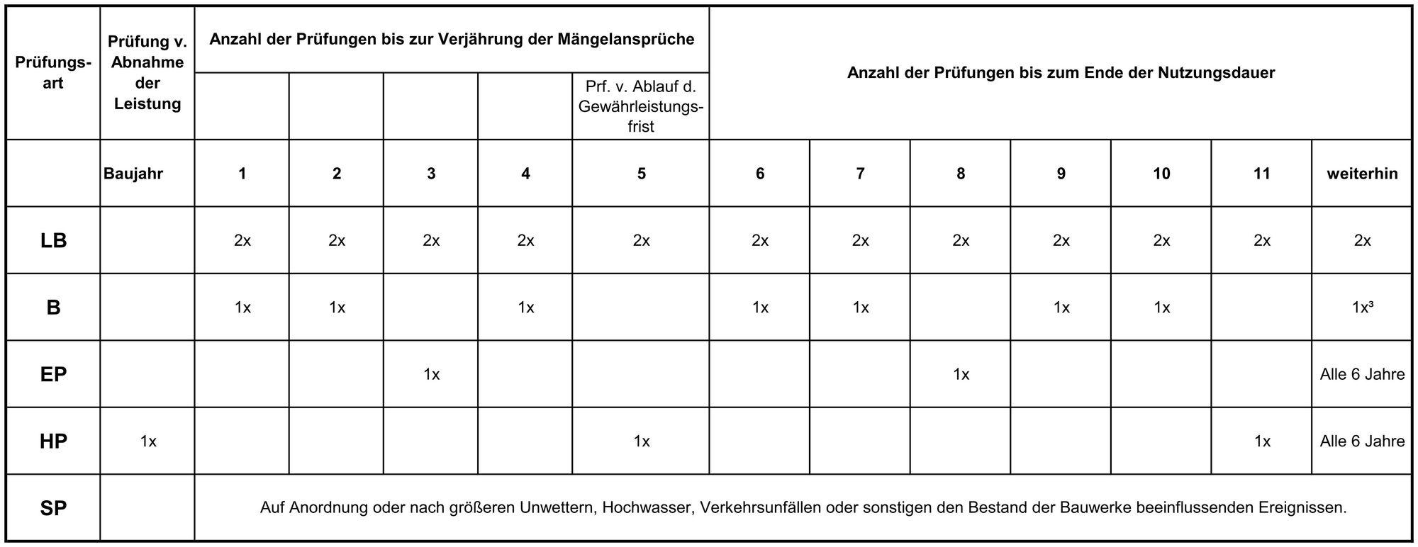 Bauwerksprüfung_Zyklus